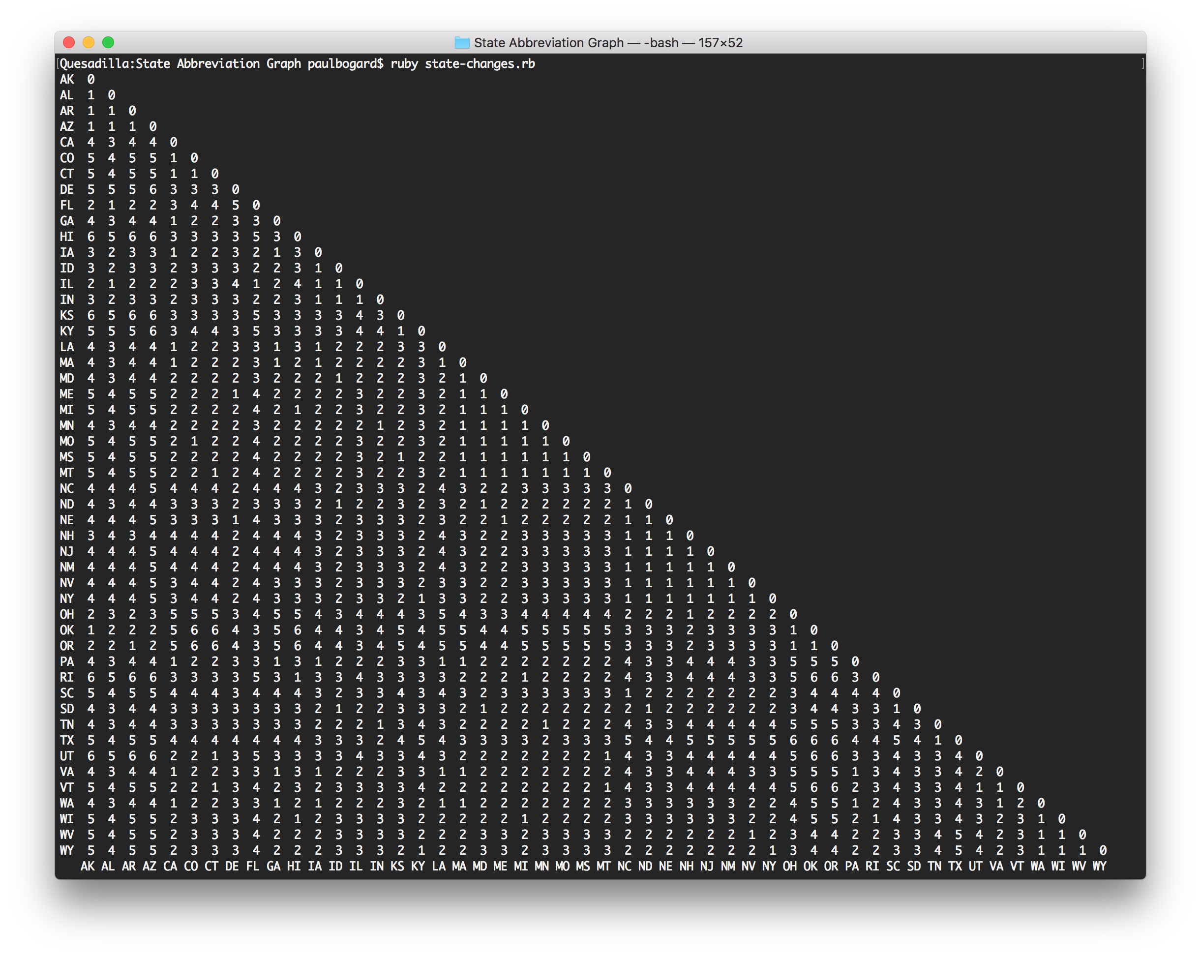 Screenshot of the terminal output from the above script, which is a table showing each state abbreviation along both axes, and the number of hops required at each intersecting cell.