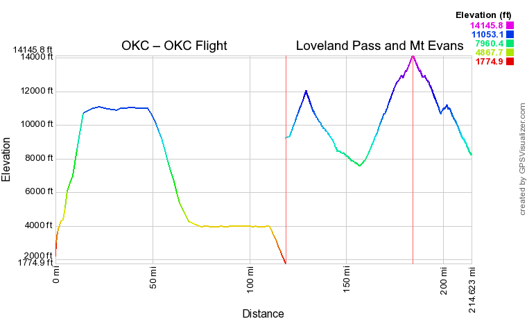 Charts comparing distance (x-axis) vs. elevation (y-axis) for my OKC to OKC flight and my drive through Loveland Pass and Mt. Evans. Both driving peaks have a higher elevation than the highest altitude of the flight.