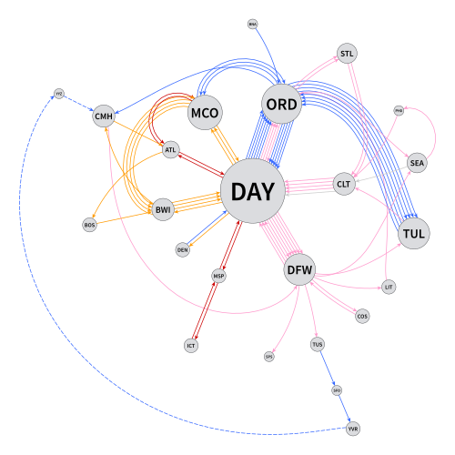 Thumbnail of a directed graph of Paul's flights in 2015.