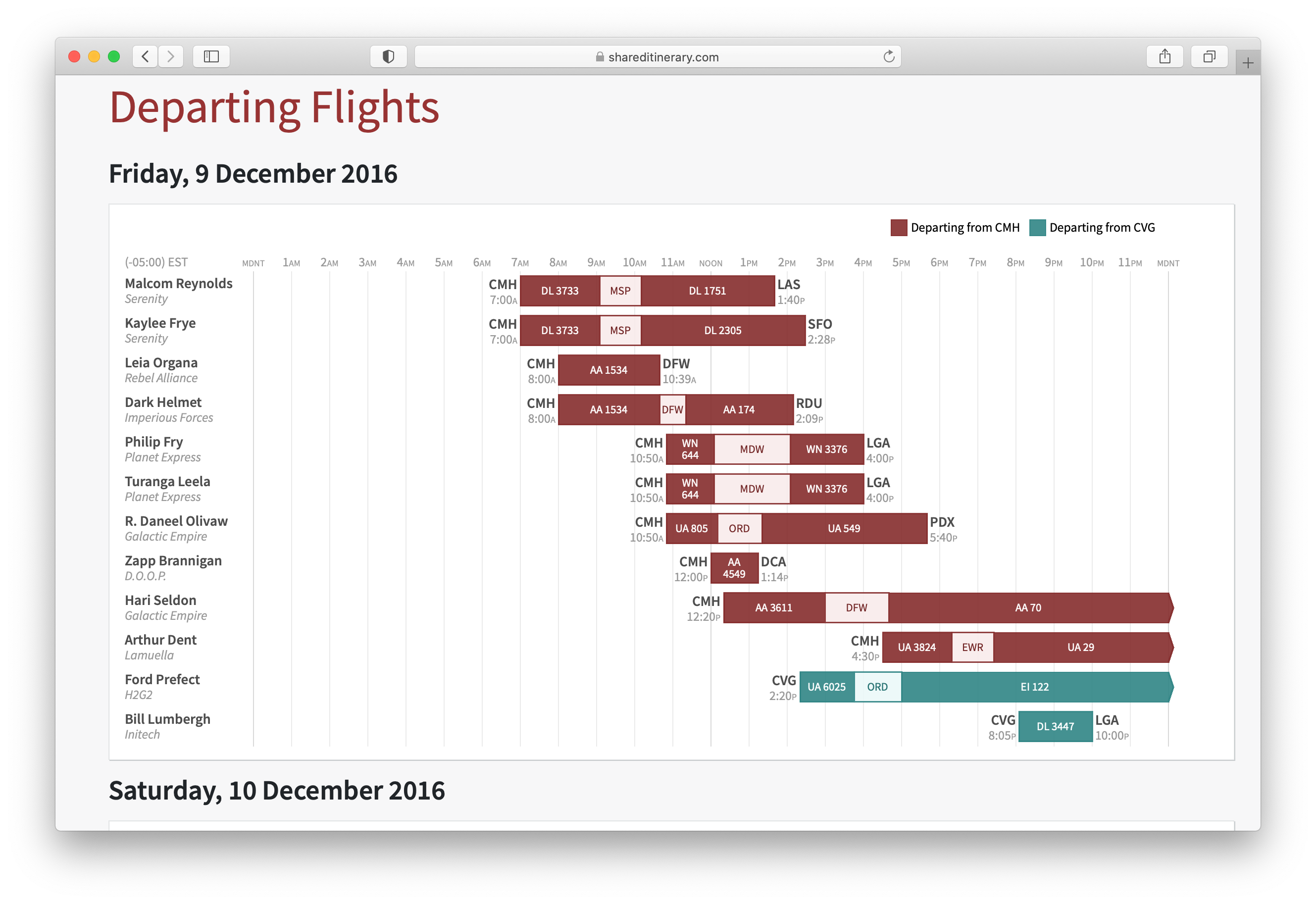Event flight chart on Shared Itinerary. The X-axis shows time, and the Y axis is a list of travelers. Horizontal bars are plotted for each traveler showing their flight times, so that it's easy to compare when people are arriving or departing at similar times.